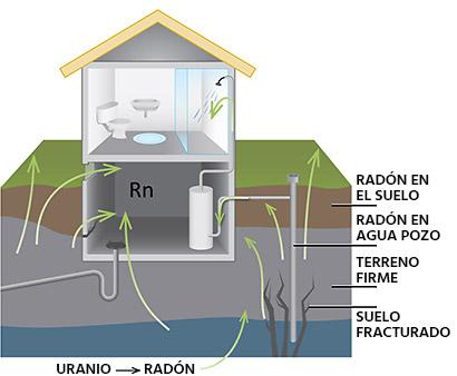 Radón entra en edificio